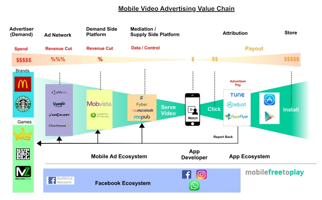 mobile-video-ad-value-chain